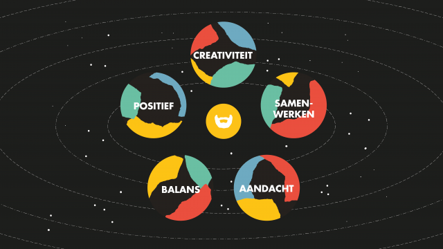 De 5 waarden van Creative Beards