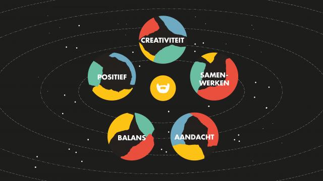De 5 waarden van Creative Beards
