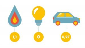 Gas electriciteit auto met de CO2 uitstoot in ton